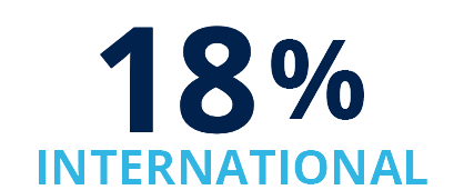 18% International
