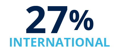27% International