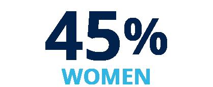 45% Women