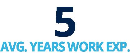 5 Years Average work experience
