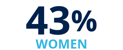 43% Women