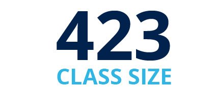 423 Class Size