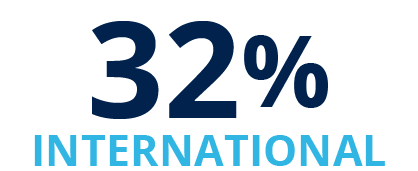 32% International